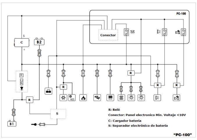 Descripción de instalación PC100 y DC300