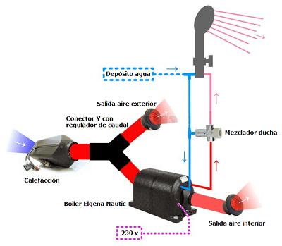 Ejemplo instalación calefacción y Elgena Nautic