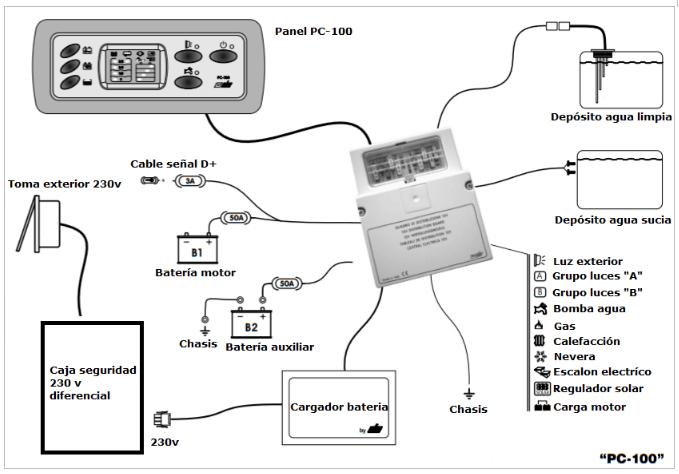 Diagrama de instalación PC100 y DC300